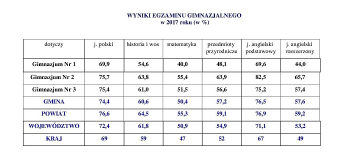 wyniki egzaminu 2017 rok