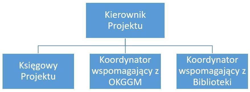 Pociąg do kultury - struktura zarządzania projektem