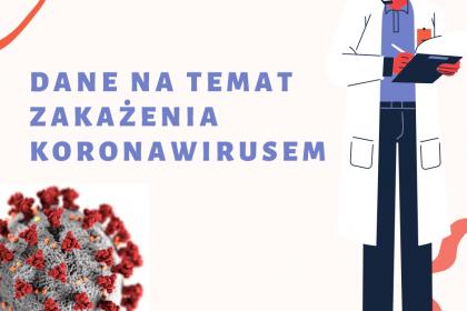 Dane koronawirus